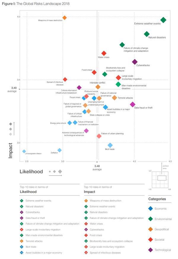 Figure_I_The_Global_Risks_Landscape_2018.png