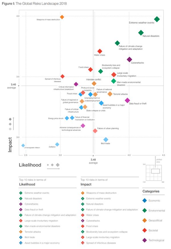 Figure_I_The_Global_Risks_Landscape_2018.png