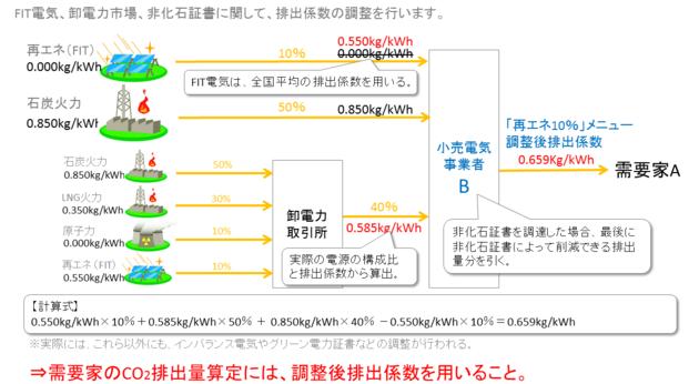 電力自由化でCO2排出量は削減できるのか?| 環境・CSR ...