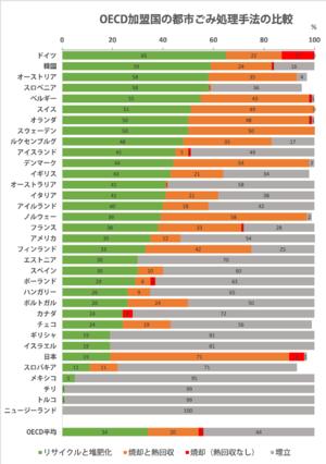 190115_Environment_at_a_Glance_2015_OECD_INDICATORS.png
