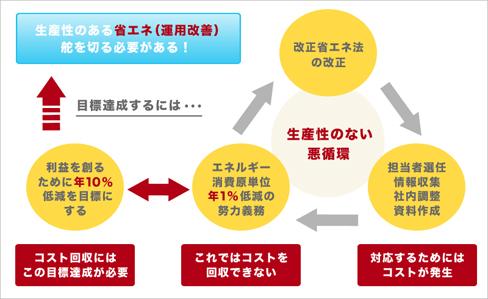 「環境」×「省エネ行動管理」その2~攻めの省エネ「運用改善」のすすめ