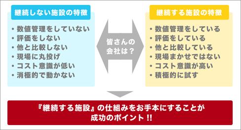 「環境」×「省エネ行動管理」その4~継続する施設の管理手法~