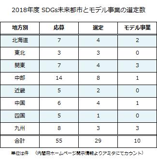 2018_SDGs_miraitoshi_model325.png