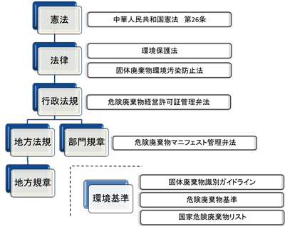 中国の廃棄物関連法にはどのようなものがあるのでしょうか?中国拠点の ...