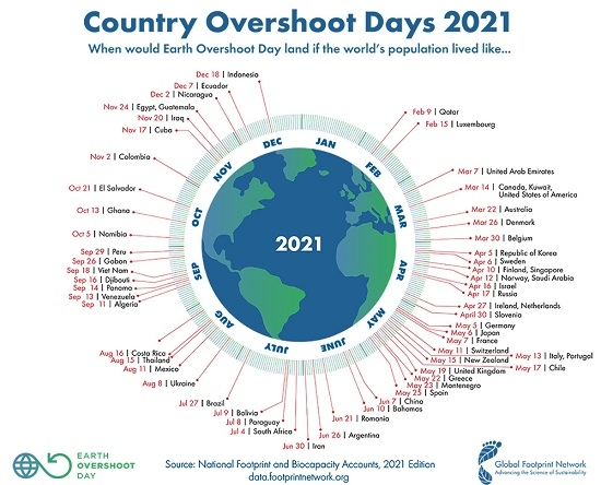 CountryOvershootDays2021.jpg