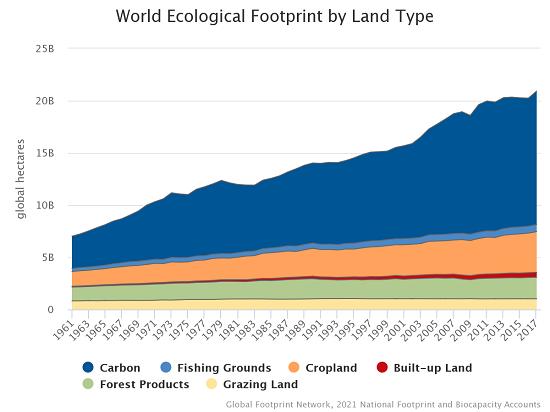 worldecologicalfootprint.png