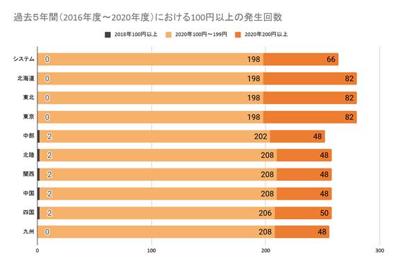 Vol.2_過去の高騰の発生回数.png
